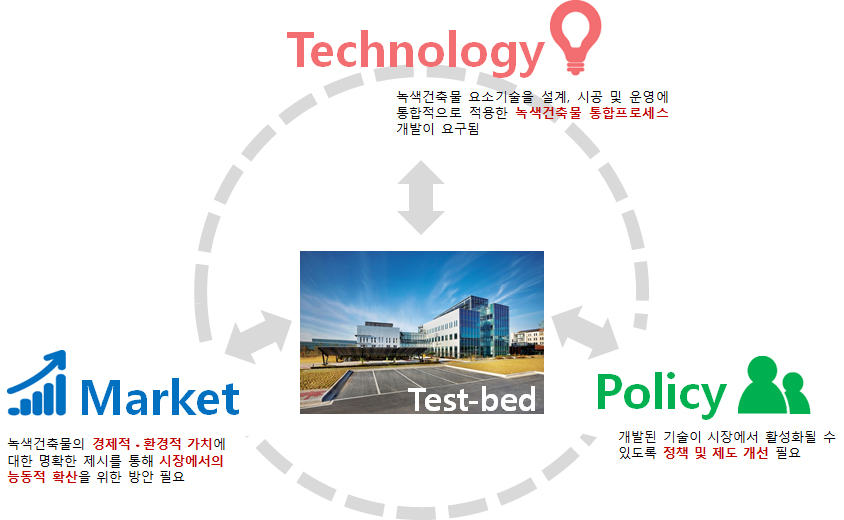 시장수요 연구 목표